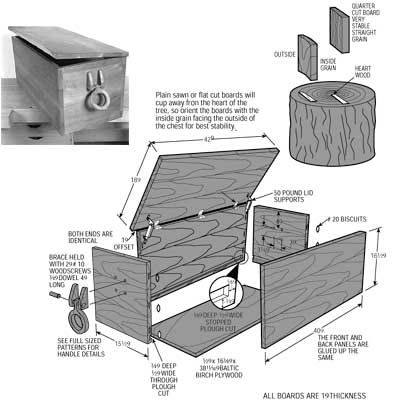 Viking Sea Chest Plans PDF Download diy storage bench ...